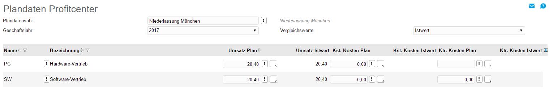 Plandaten Profitcenter 0
